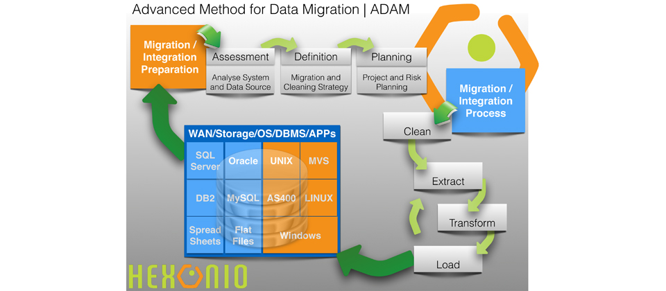 ADAM | Advanced DAta Migration